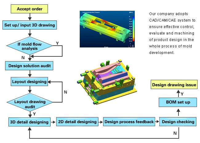 Design Process In Cad Cam Pdf